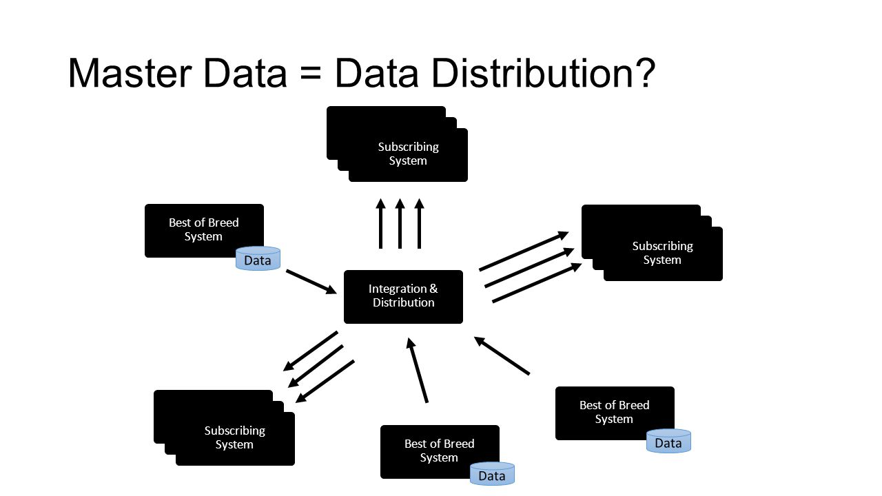 Master Data = Data Distribution