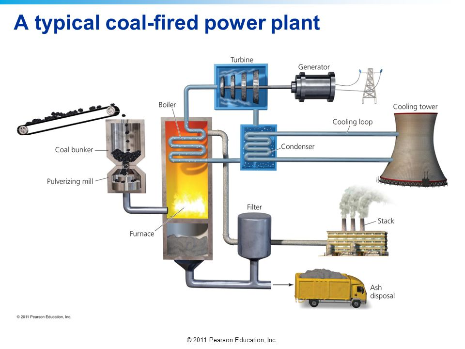 A typical coal-fired power plant