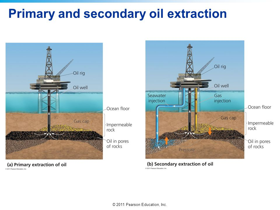 Primary and secondary oil extraction