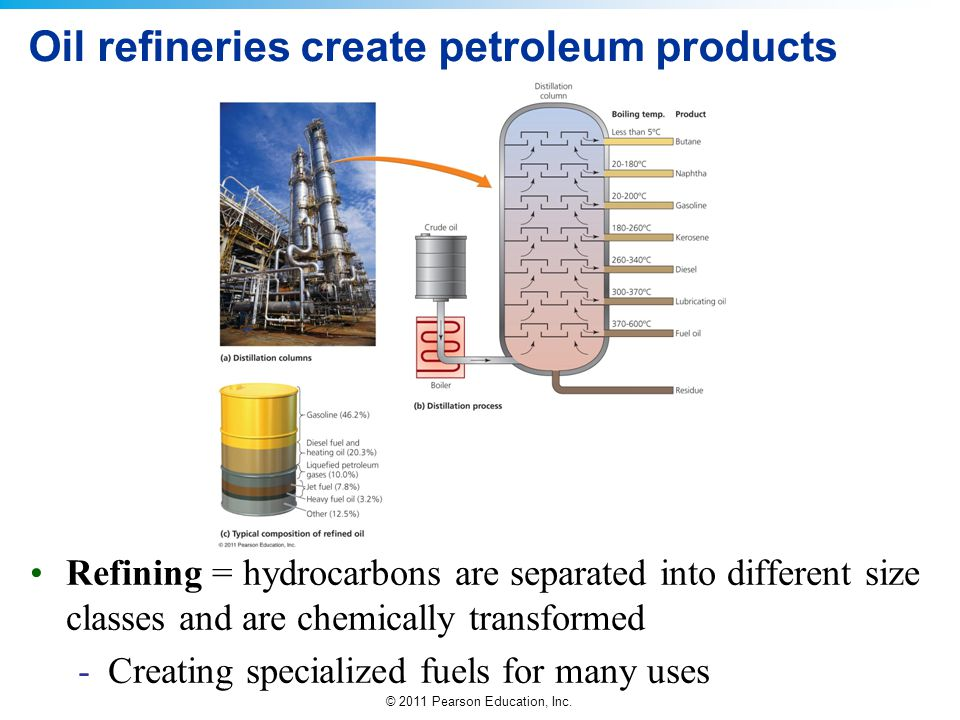 Oil refineries create petroleum products