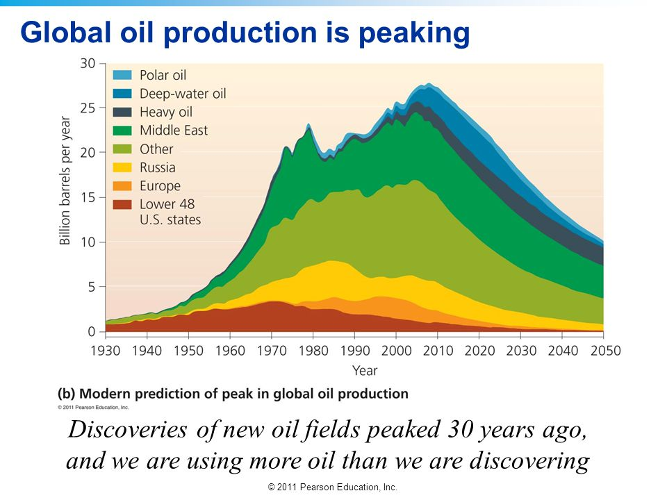 Global oil production is peaking