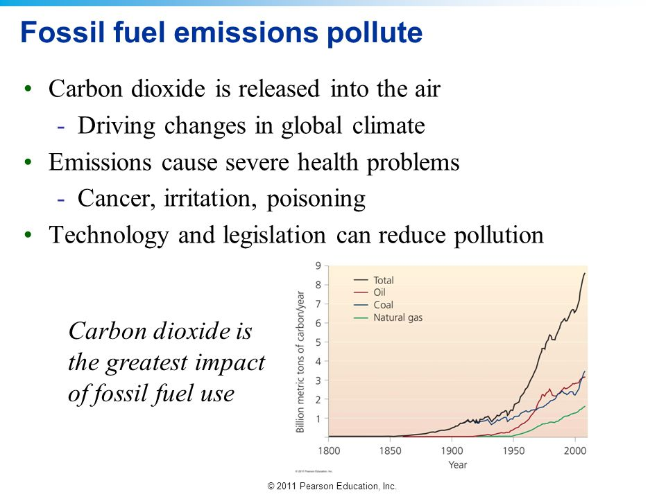 Fossil fuel emissions pollute