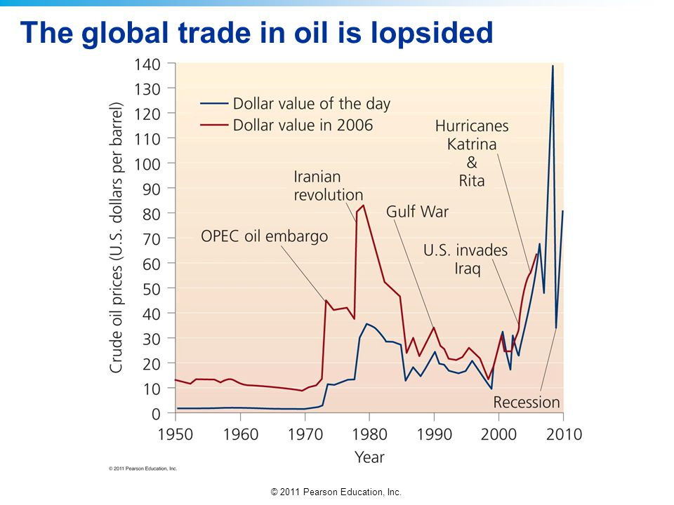 The global trade in oil is lopsided