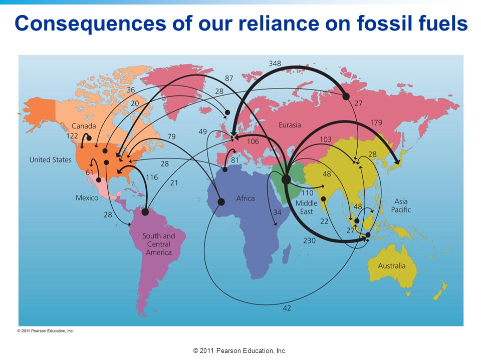 Consequences of our reliance on fossil fuels