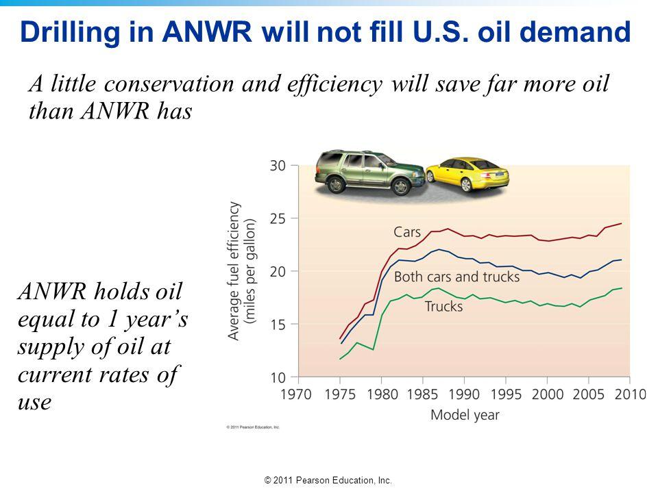 Drilling in ANWR will not fill U.S. oil demand