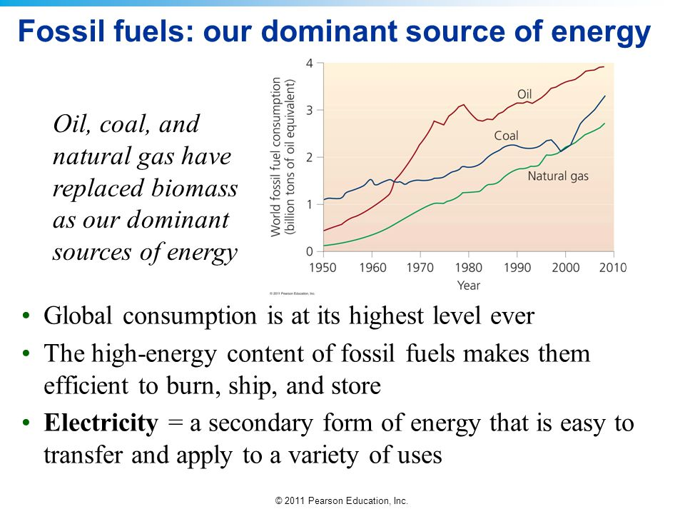 Fossil fuels: our dominant source of energy
