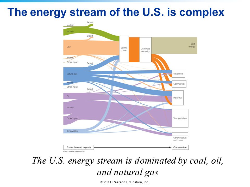 The energy stream of the U.S. is complex