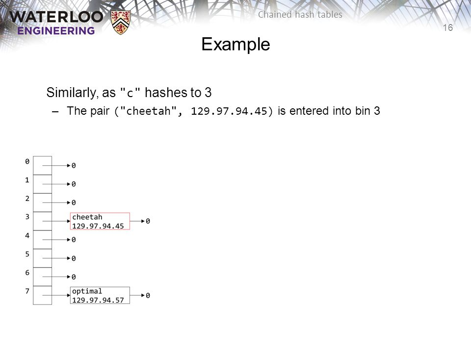 Example Similarly, as c hashes to 3