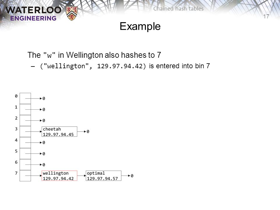 Example The w in Wellington also hashes to 7