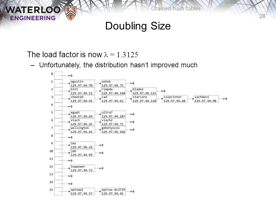 Doubling Size The load factor is now l = 1.3125