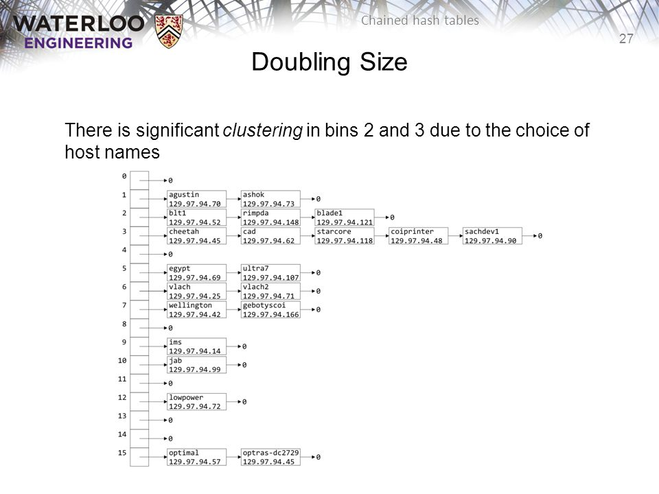 Doubling Size There is significant clustering in bins 2 and 3 due to the choice of host names