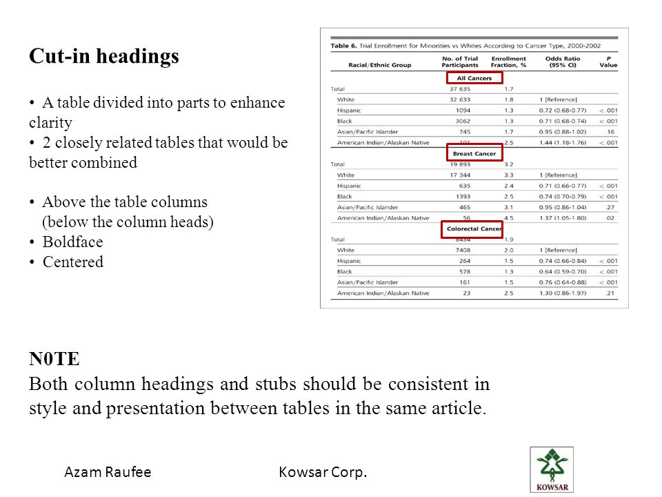 Cut-in headings A table divided into parts to enhance clarity. 2 closely related tables that would be better combined.
