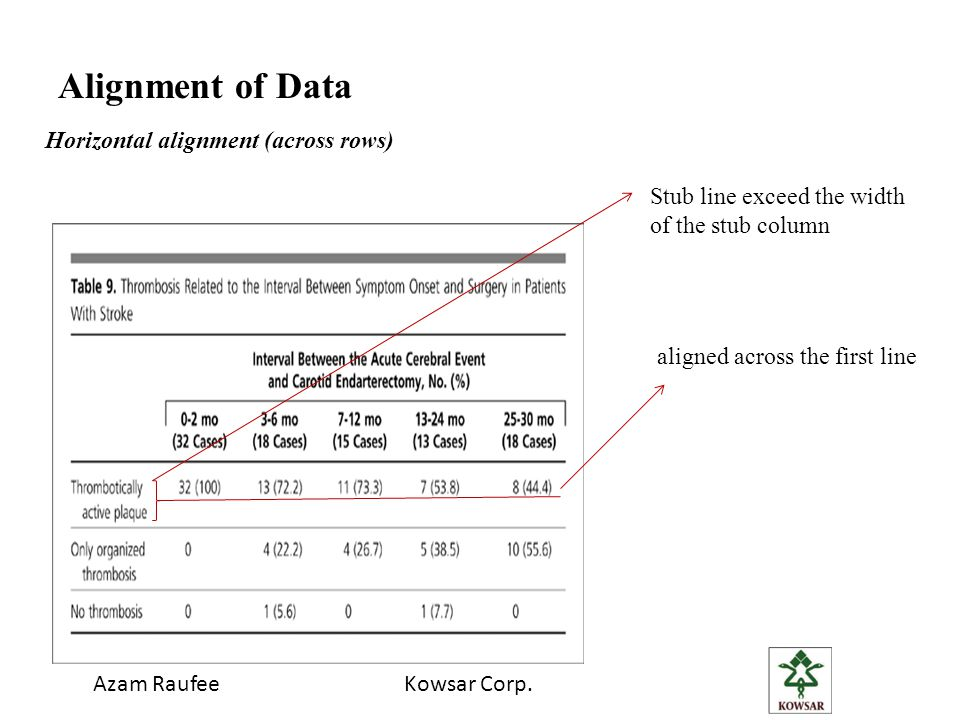 Alignment of Data Horizontal alignment (across rows)