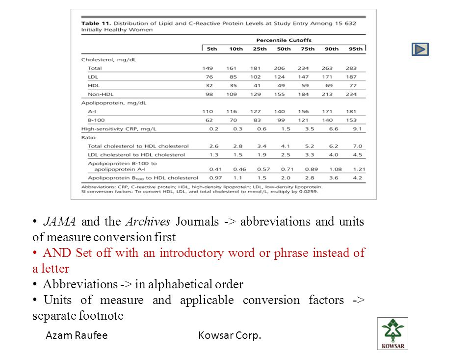 JAMA and the Archives Journals -> abbreviations and units of measure conversion first