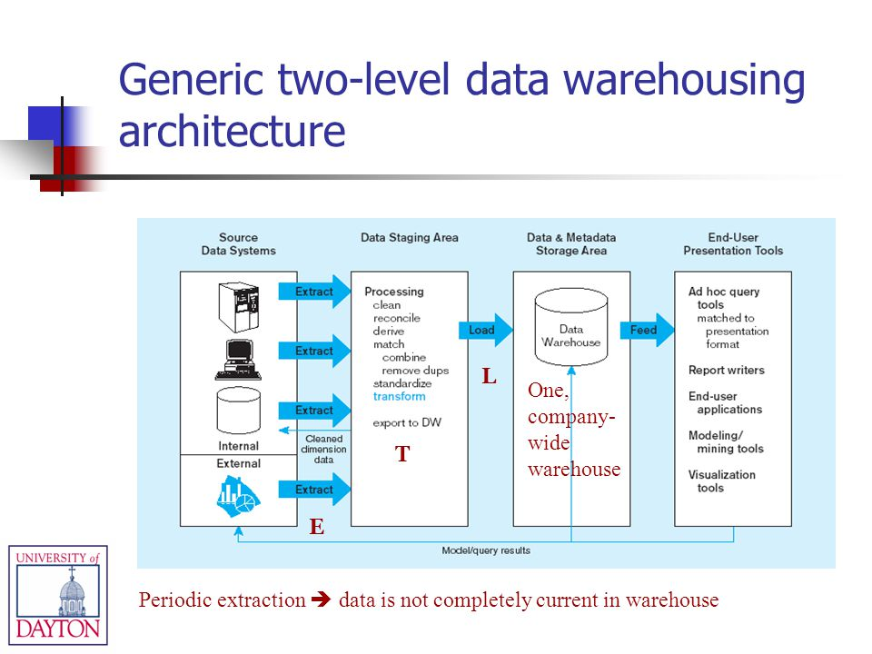 Generic two-level data warehousing architecture