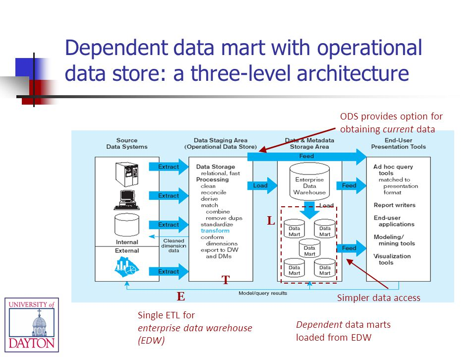 Dependent data mart with operational data store: a three-level architecture
