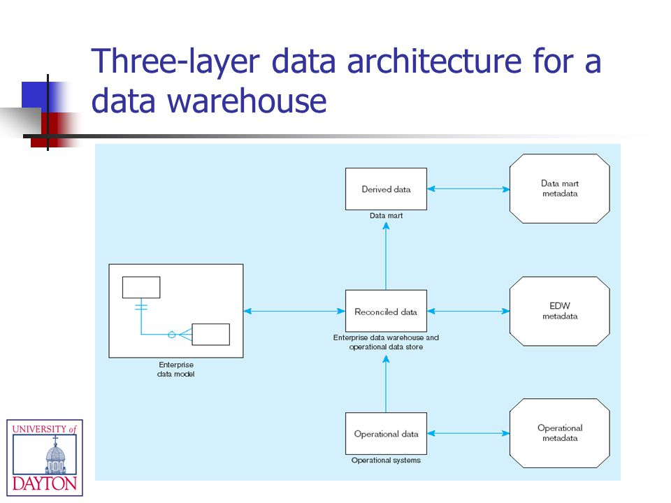 Three-layer data architecture for a data warehouse