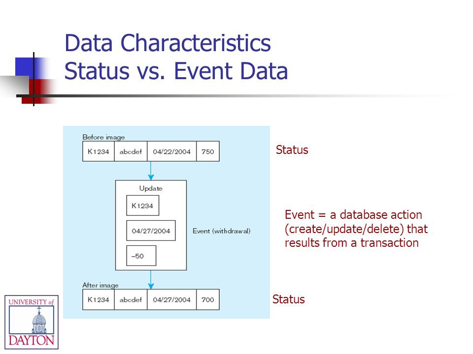 Data Characteristics Status vs. Event Data