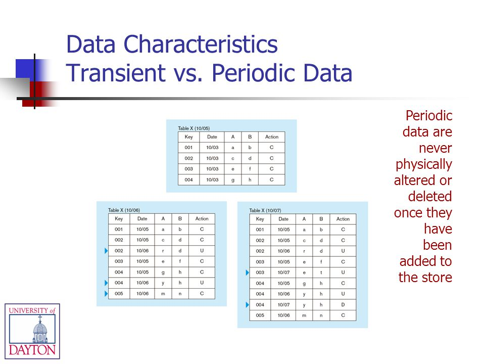 Data Characteristics Transient vs. Periodic Data