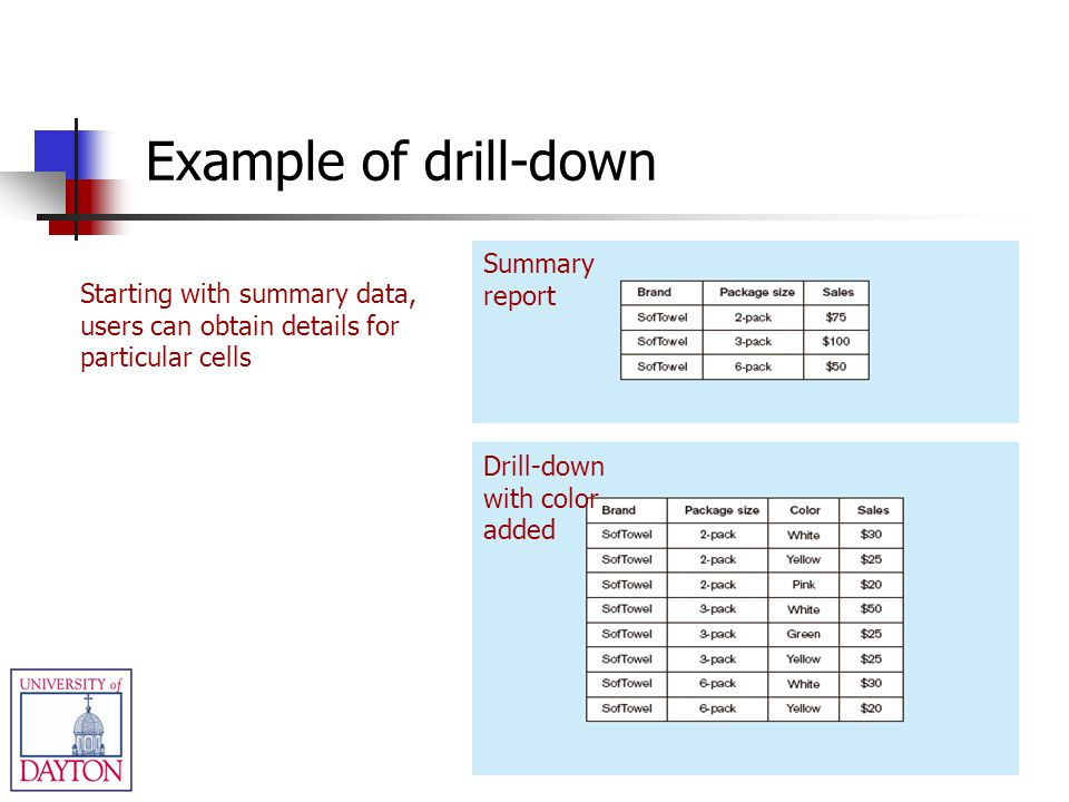 Example of drill-down Summary report