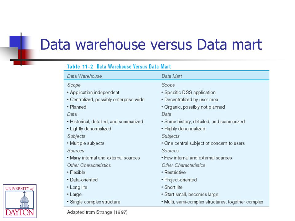 Data warehouse versus Data mart