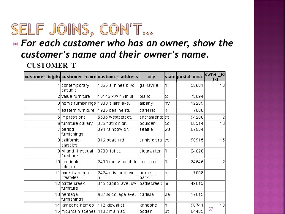 Self joins, con t… For each customer who has an owner, show the customer s name and their owner s name.