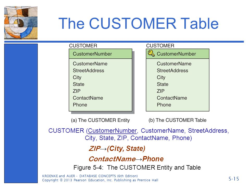 The CUSTOMER Table ZIP→(City, State) ContactName→Phone
