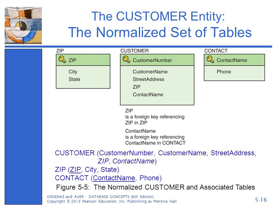 The CUSTOMER Entity: The Normalized Set of Tables