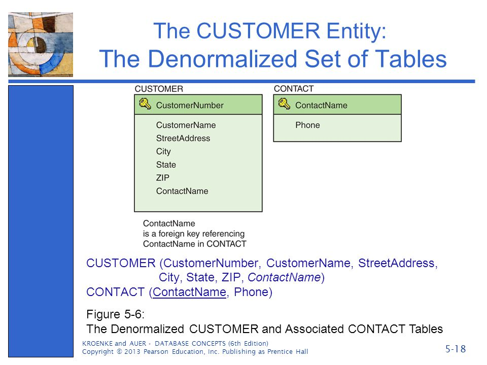 The CUSTOMER Entity: The Denormalized Set of Tables