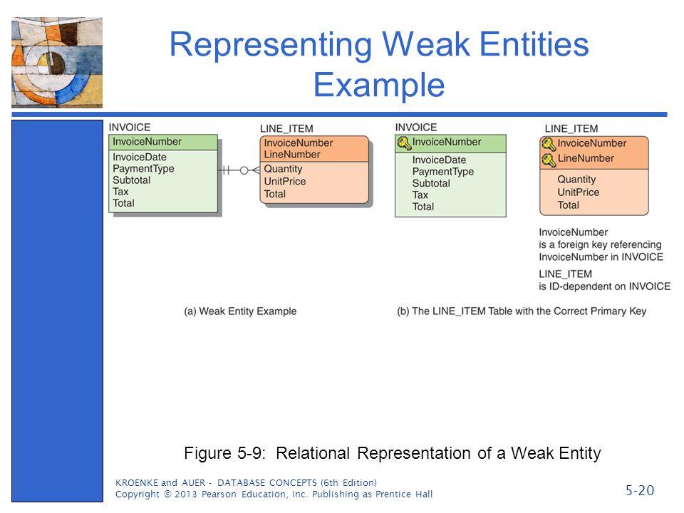 Representing Weak Entities Example