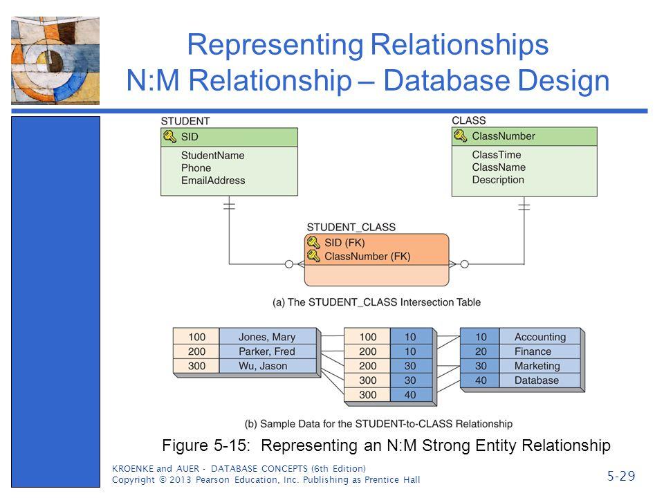 Representing Relationships N:M Relationship – Database Design