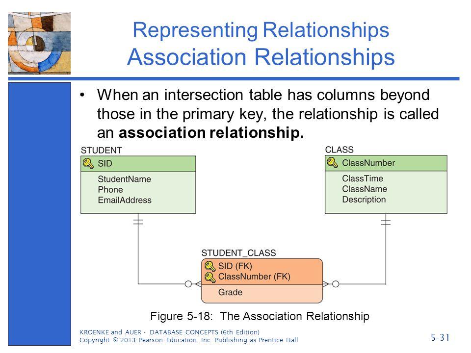 Representing Relationships Association Relationships