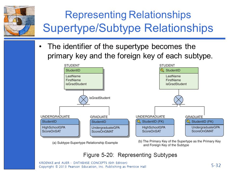 Representing Relationships Supertype/Subtype Relationships