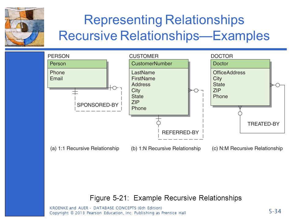 Representing Relationships Recursive Relationships—Examples