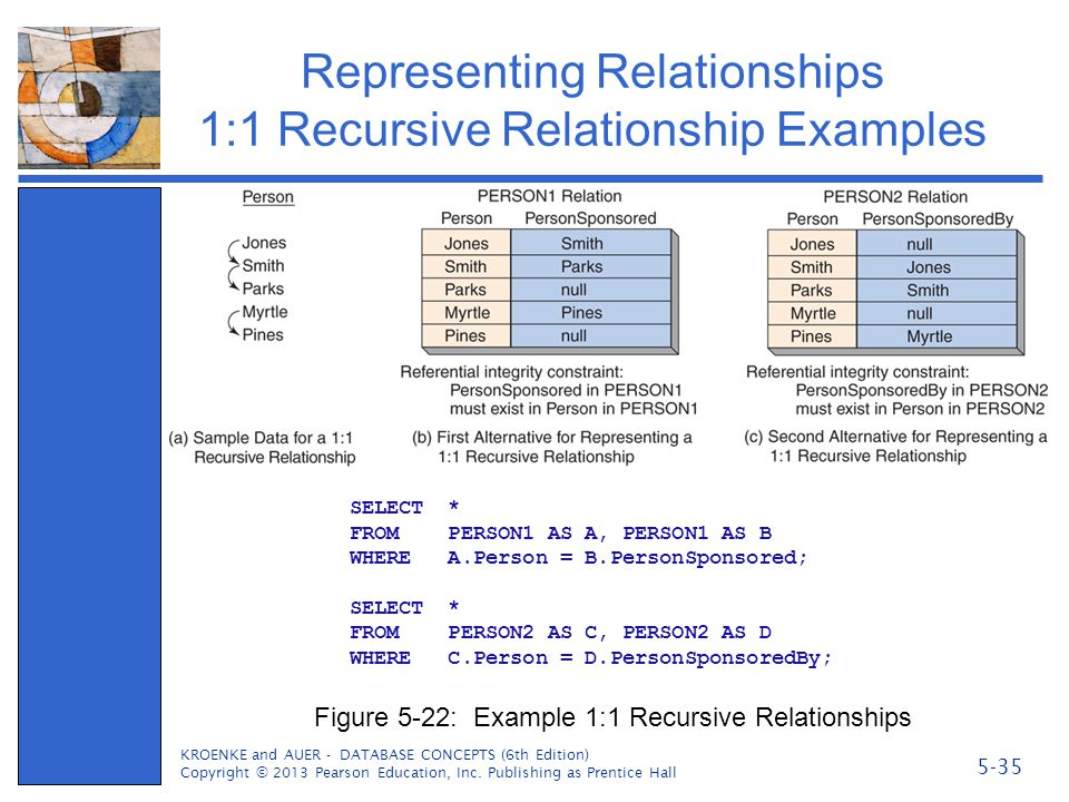 Representing Relationships 1:1 Recursive Relationship Examples