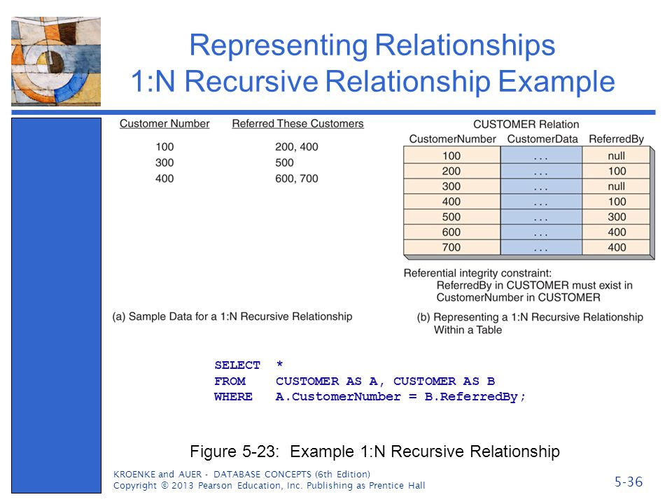 Representing Relationships 1:N Recursive Relationship Example