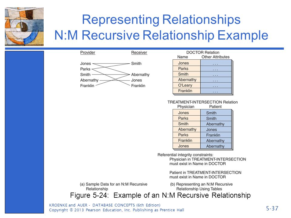 Representing Relationships N:M Recursive Relationship Example