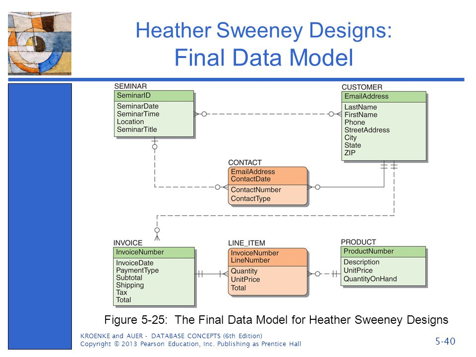 Heather Sweeney Designs: Final Data Model
