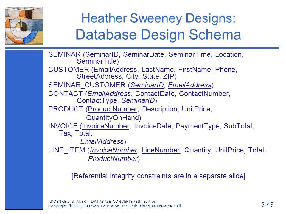 Heather Sweeney Designs: Database Design Schema