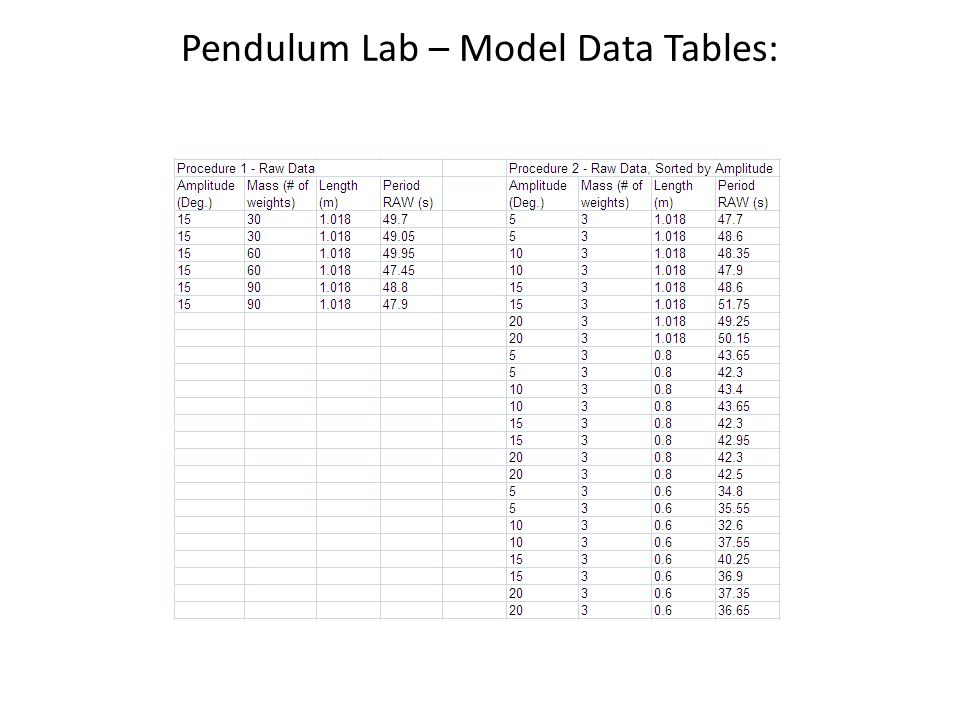 PENDULUM PERIOD WORKSHEET Fall 2011