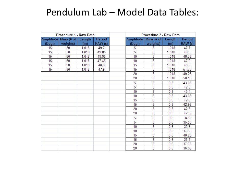 Pendulum Lab – Model Data Tables: