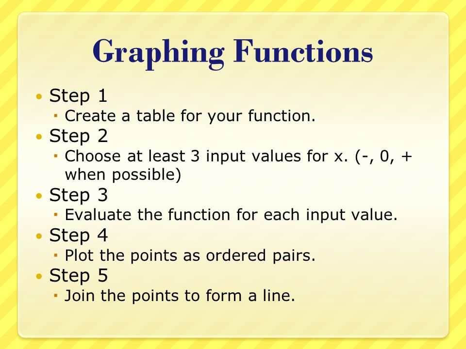 Graphing Functions Step 1 Step 2 Step 3 Step 4 Step 5