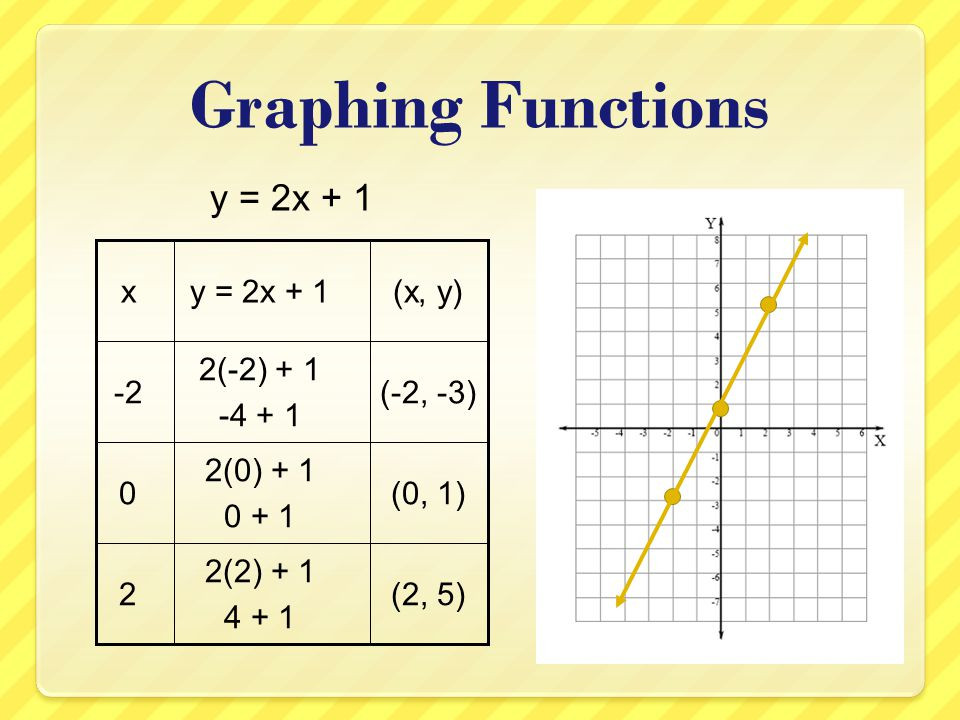 Graphing Functions y = 2x + 1 (x, y) y = 2x + 1 x -2 2(-2) + 1 -4 + 1