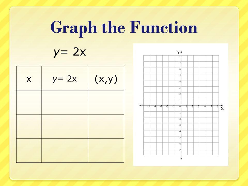 Graph the Function y= 2x x y= 2x (x,y)