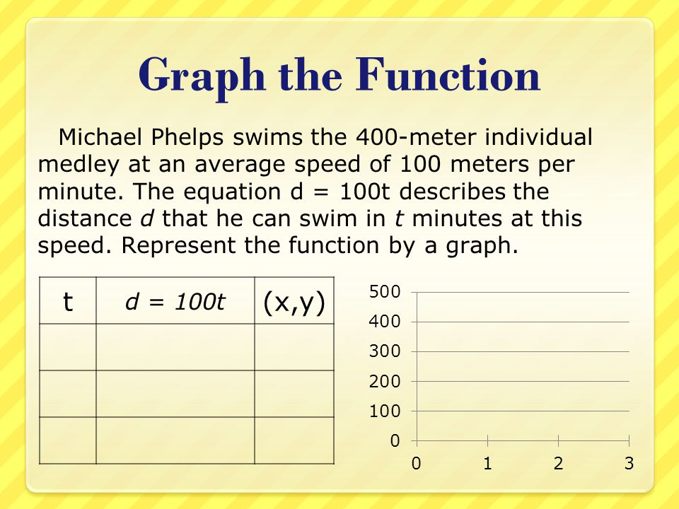 Graph the Function t (x,y)