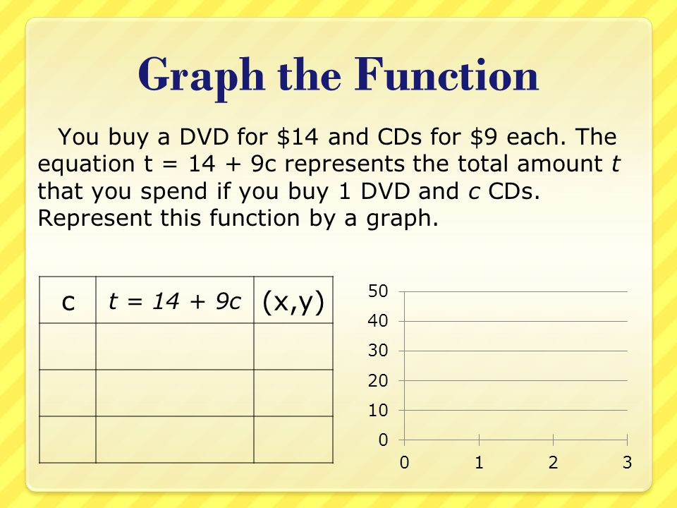 Graph the Function c (x,y)
