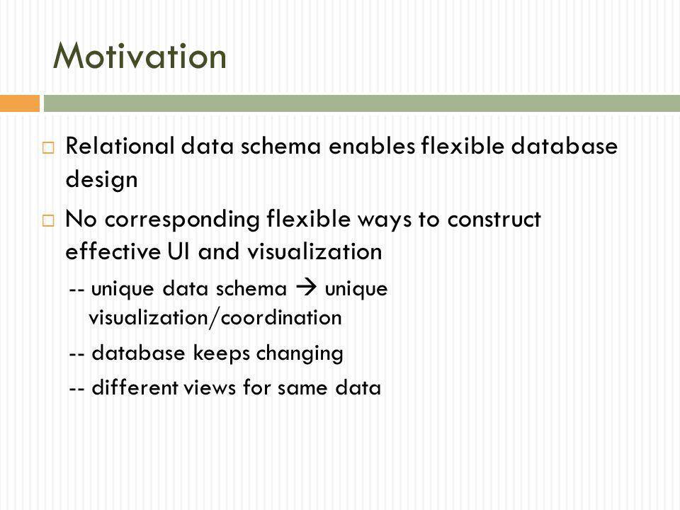 Motivation Relational data schema enables flexible database design