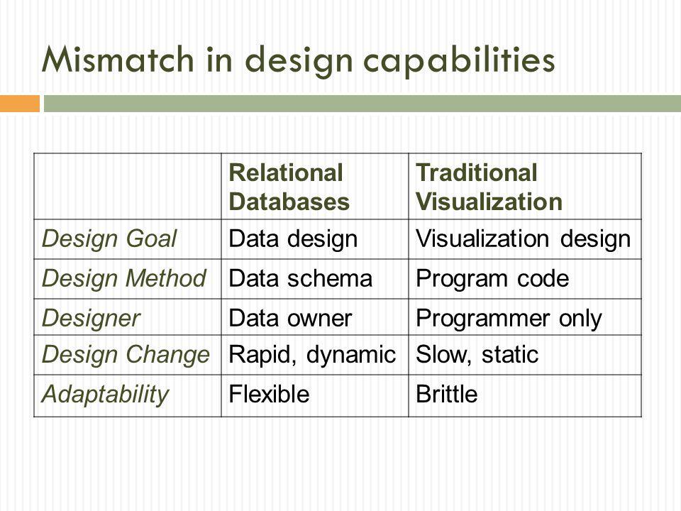 Mismatch in design capabilities