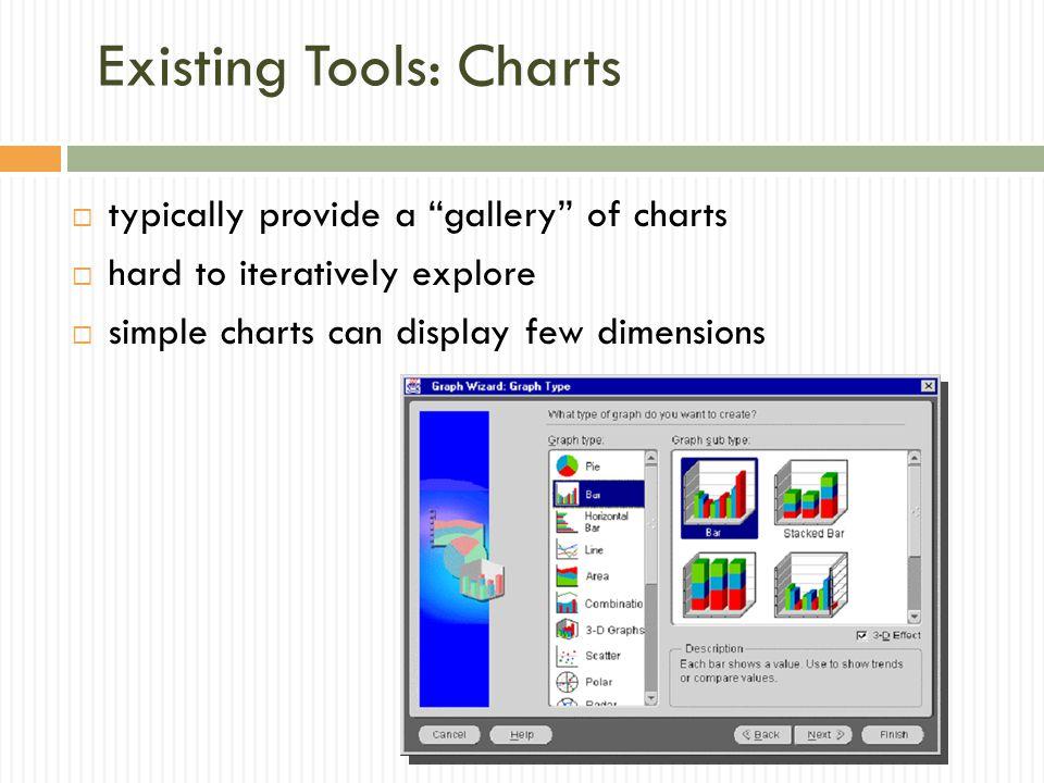 Existing Tools: Charts
