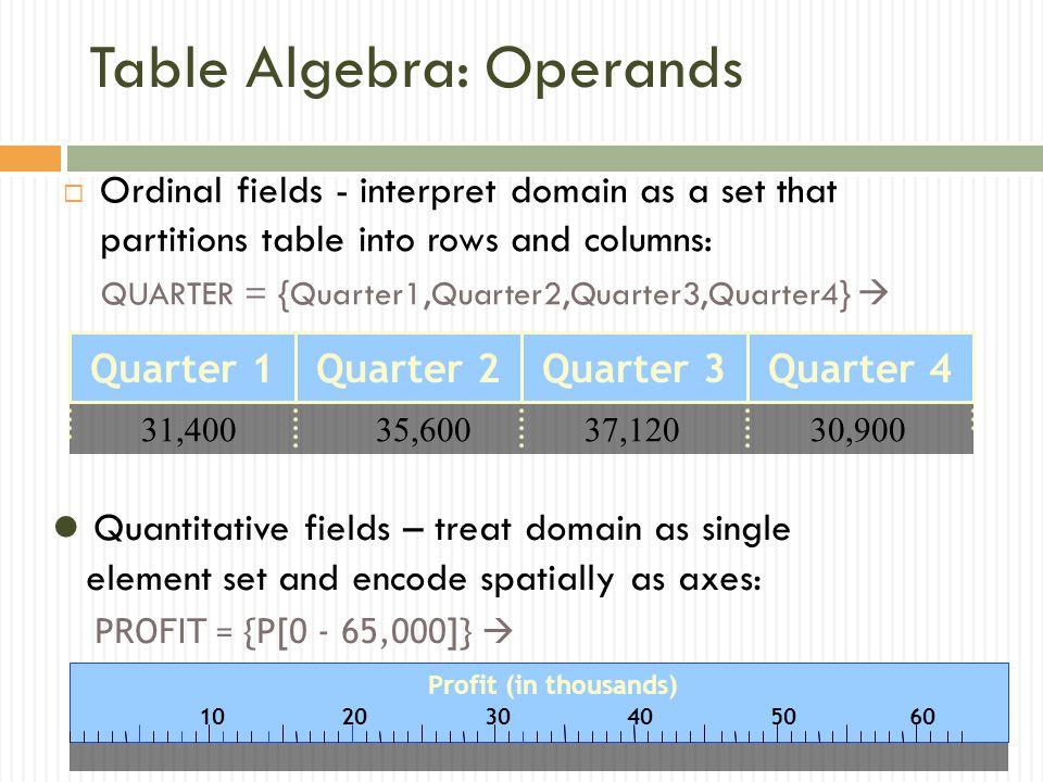 Table Algebra: Operands